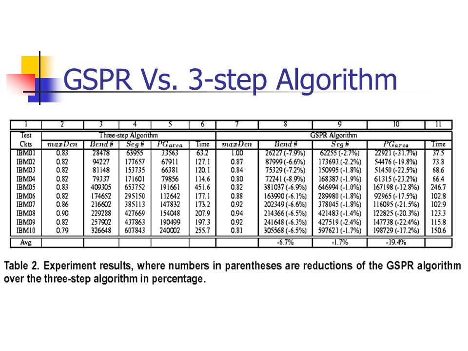 GSPR Vs. 3-step Algorithm