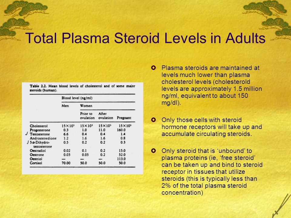 Total Plasma Steroid Levels in Adults