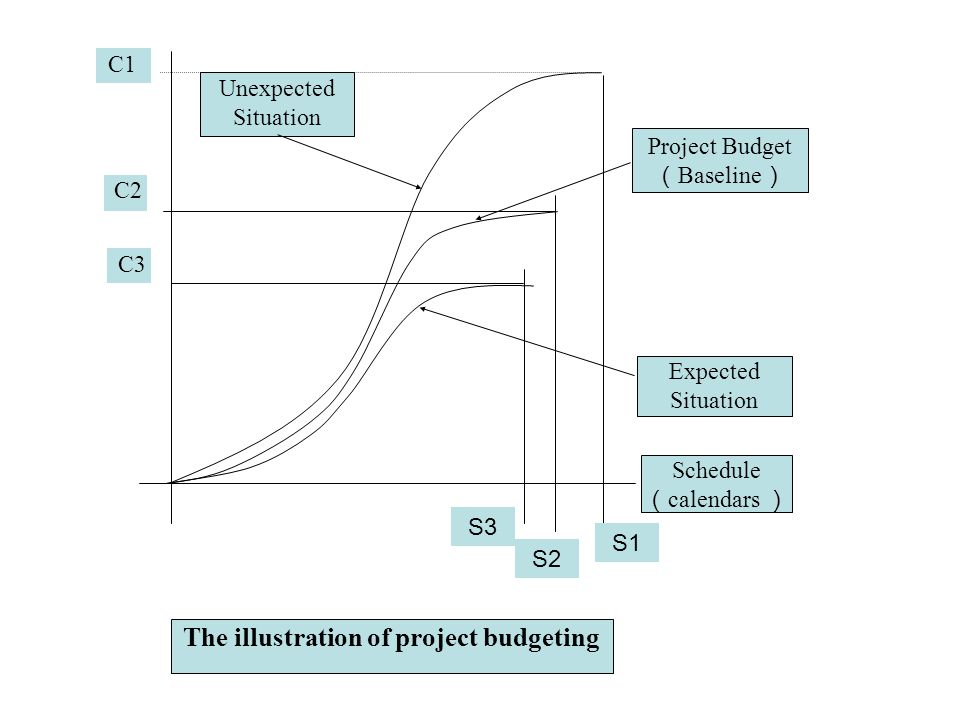 The illustration of project budgeting