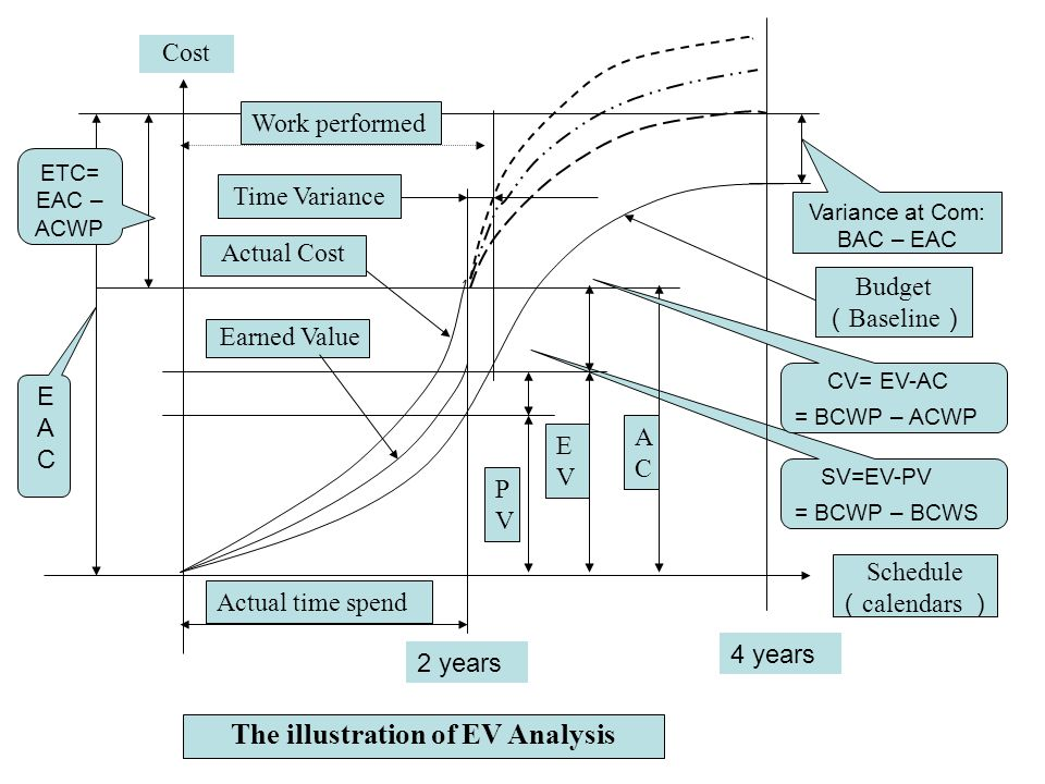 The illustration of EV Analysis