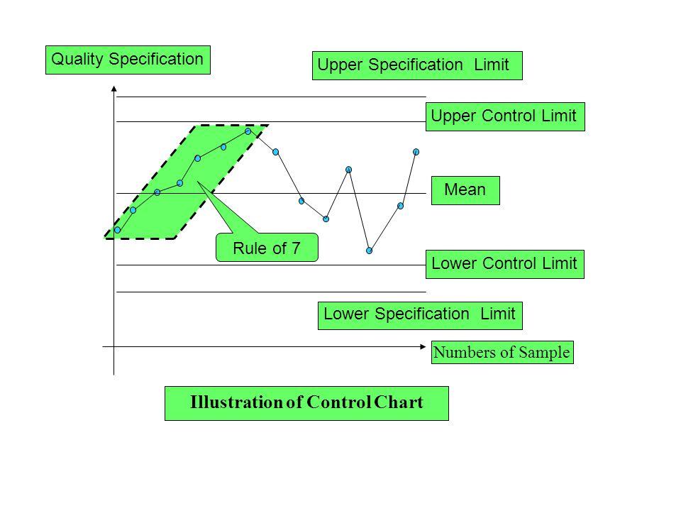 Illustration of Control Chart