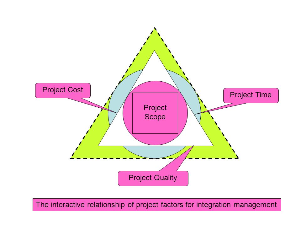 Project Scope Project Cost. Project Quality. Project Time.
