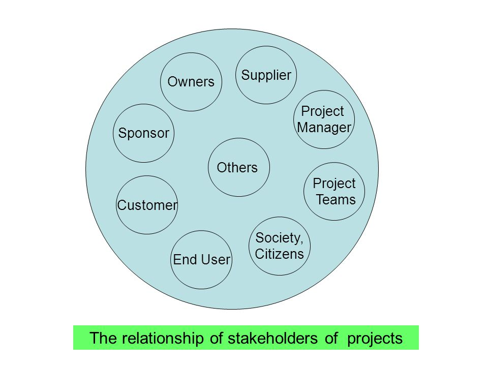 The relationship of stakeholders of projects