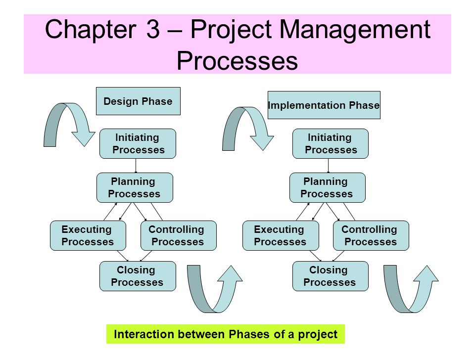 project management managerial process chapter
