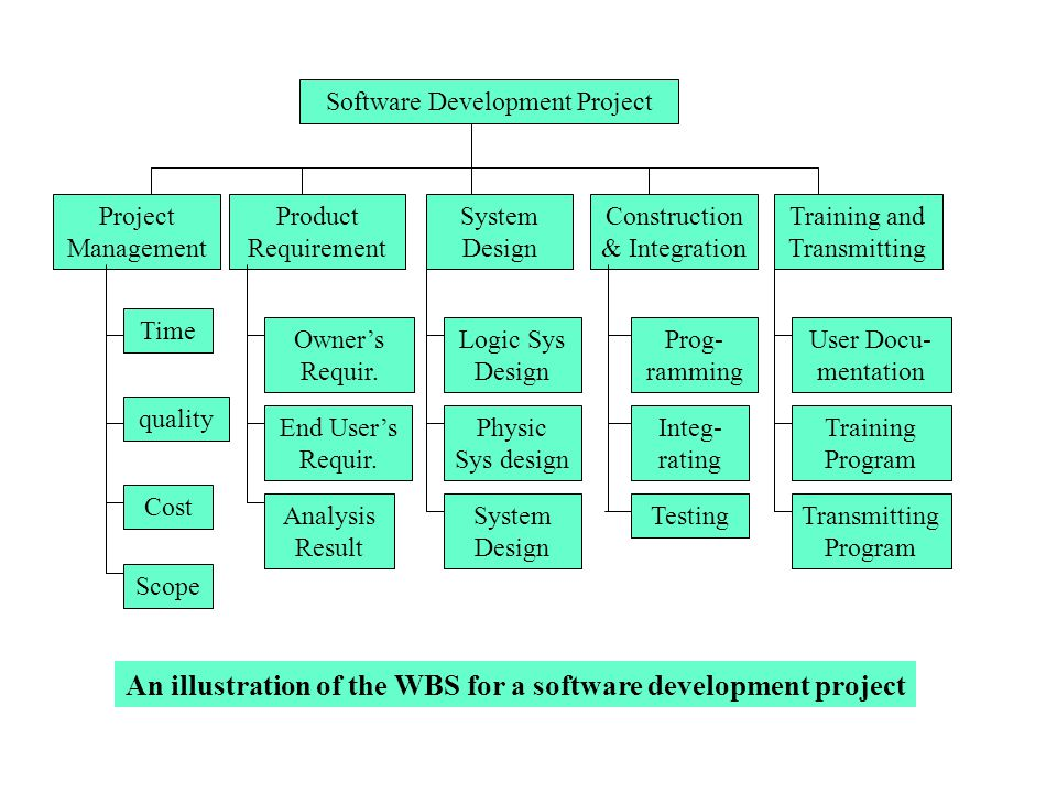 An illustration of the WBS for a software development project