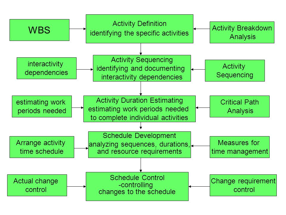 WBS Activity Definition identifying the specific activities