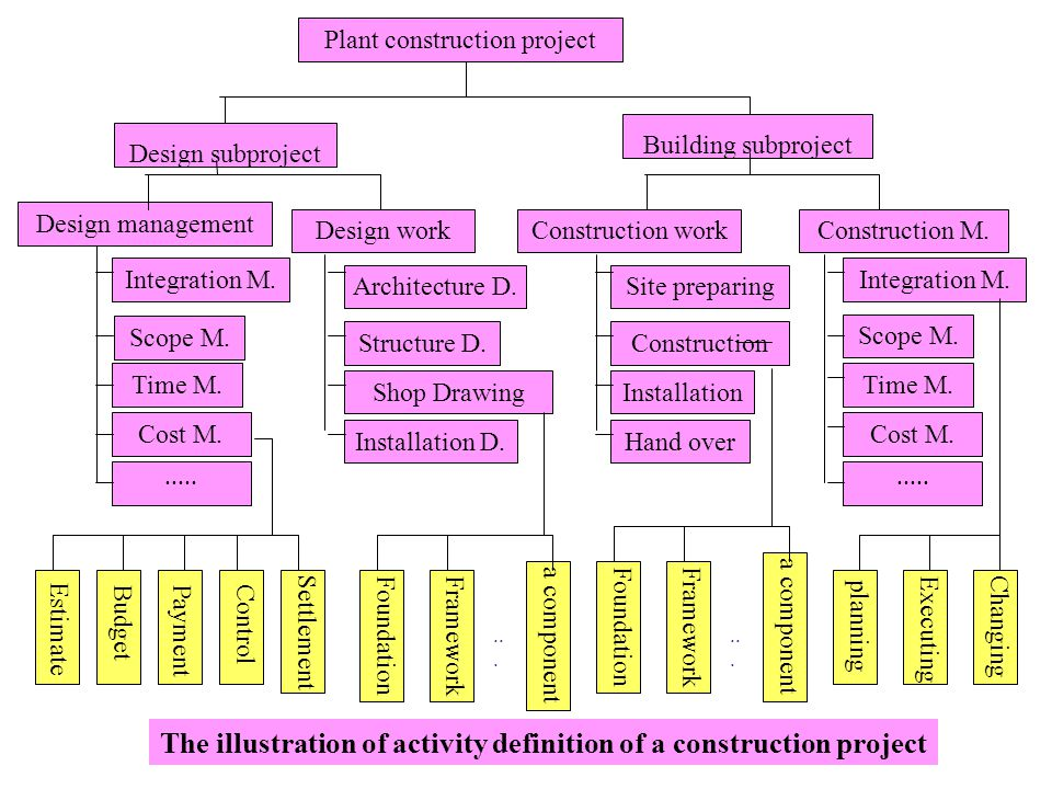 The illustration of activity definition of a construction project