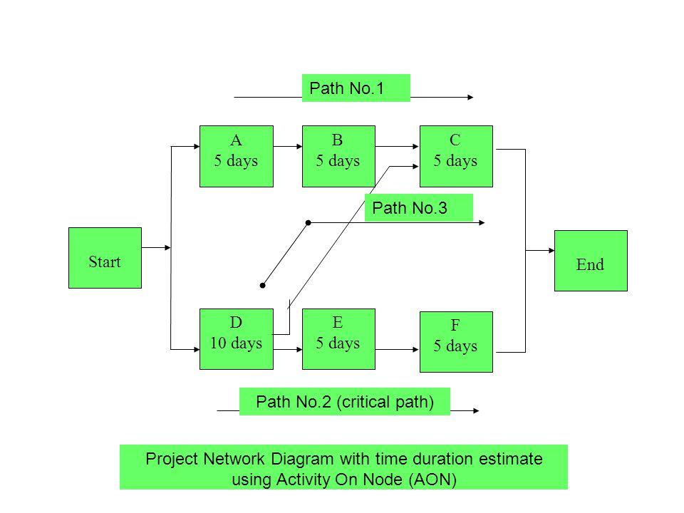 Path No.2 (critical path)