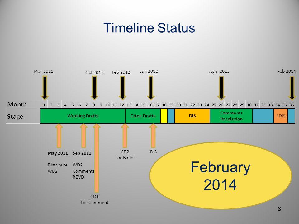 February 2014 Timeline Status Mar 2011 Oct 2011 Feb 2012 Jun 2012
