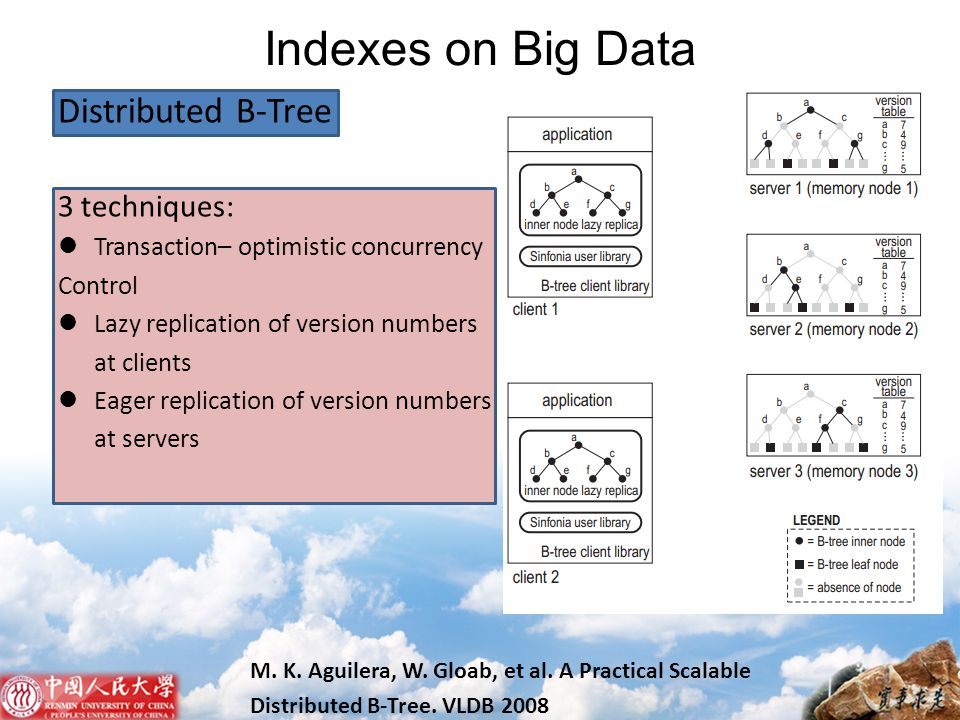 Indexes on Big Data Distributed B-Tree 3 techniques: