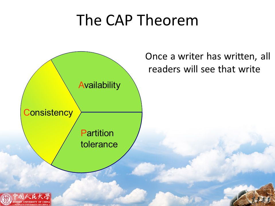 The CAP Theorem Once a writer has written, all readers will see that write. Availability. Consistency.