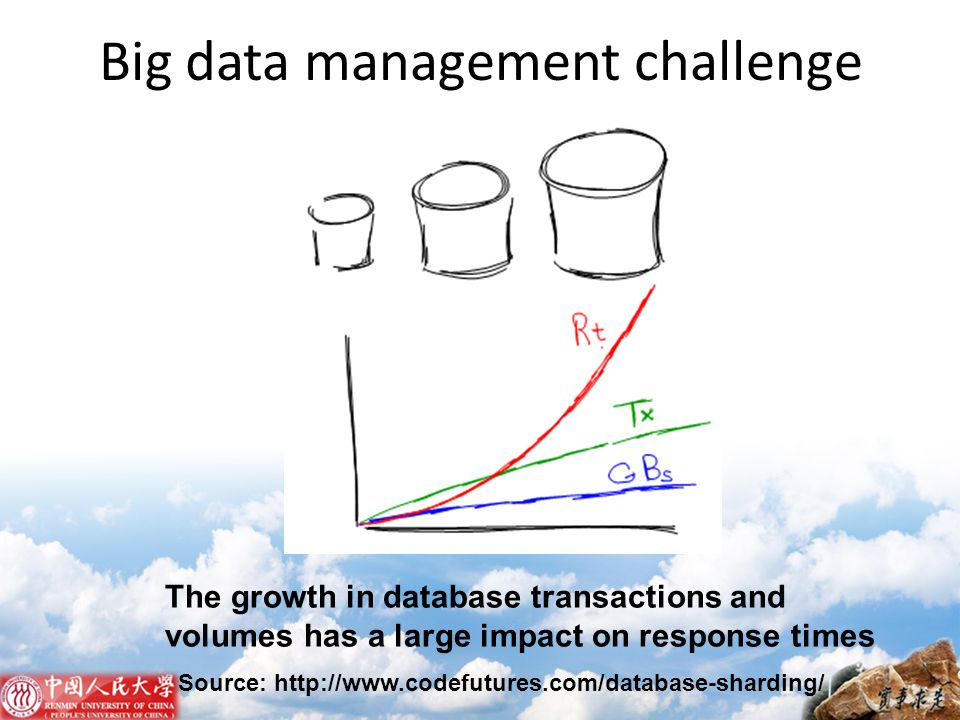 Big data management challenge