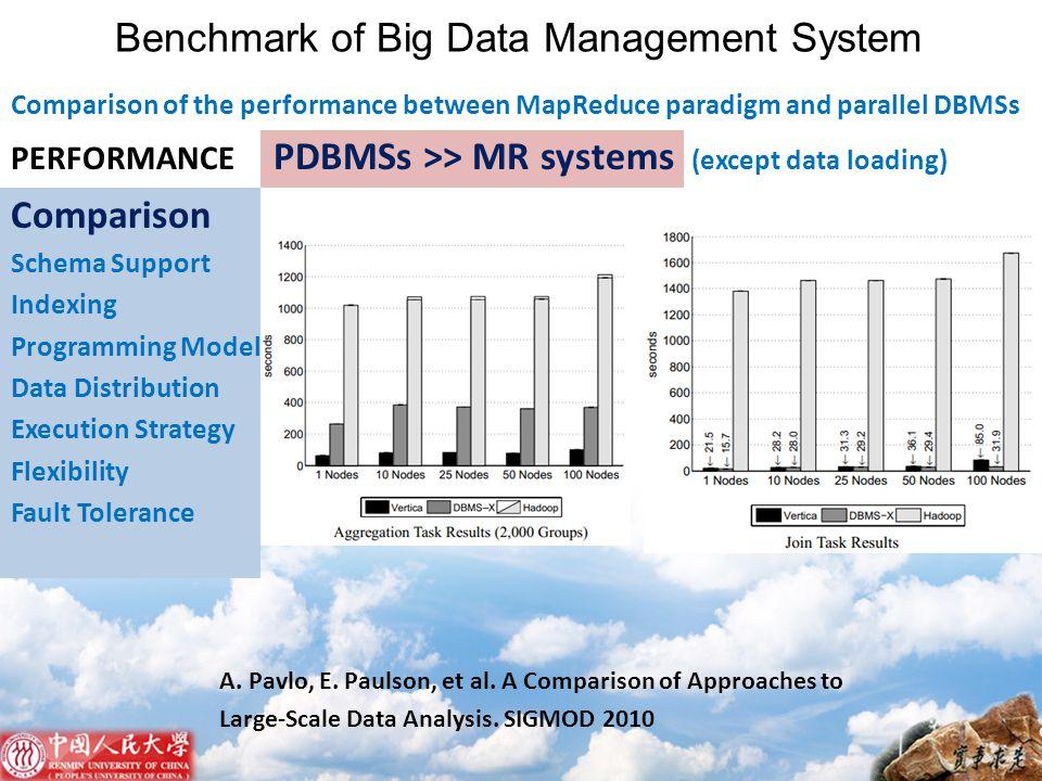 Benchmark of Big Data Management System