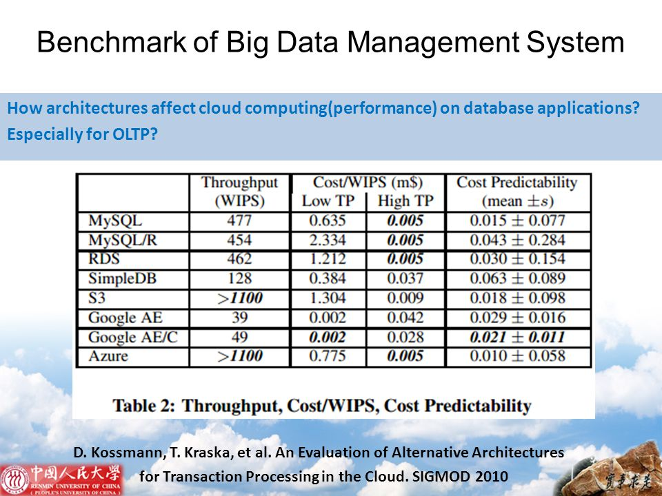 Benchmark of Big Data Management System