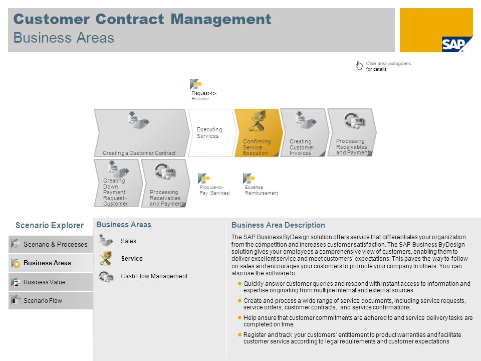 Customer Contract Management Business Areas