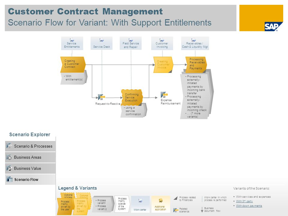 Customer Contract Management Scenario Flow for Variant: With Support Entitlements