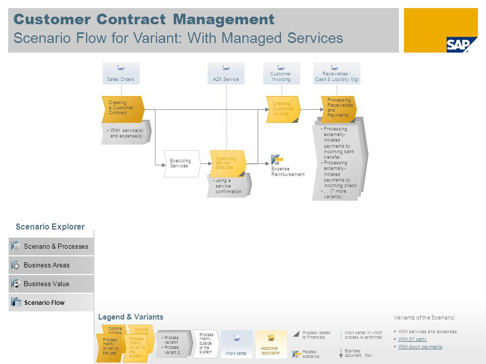 Customer Contract Management Scenario Flow for Variant: With Managed Services