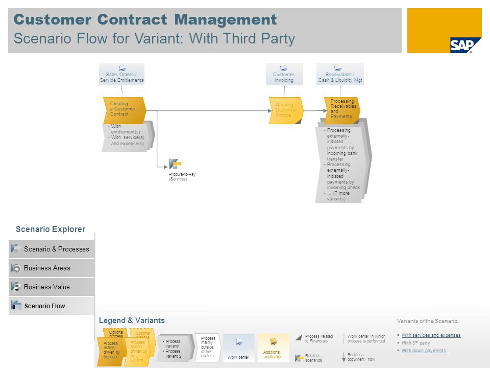 Customer Contract Management Scenario Flow for Variant: With Third Party