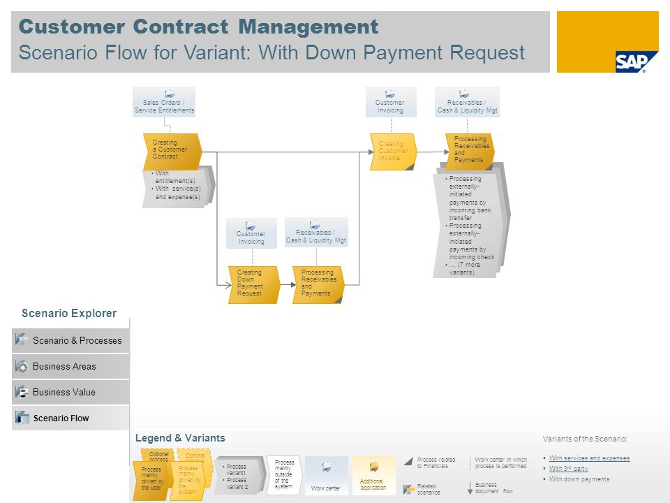 Customer Contract Management Scenario Flow for Variant: With Down Payment Request