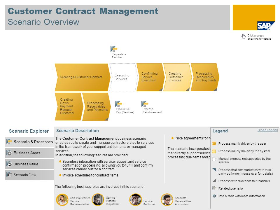Customer Contract Management Scenario Overview