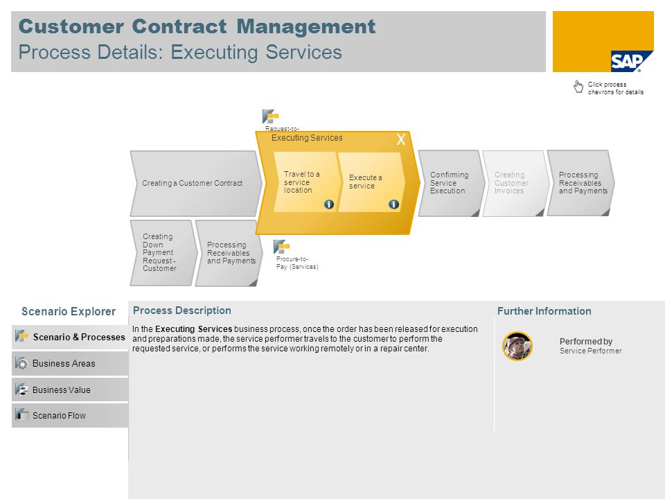 Customer Contract Management Process Details: Executing Services