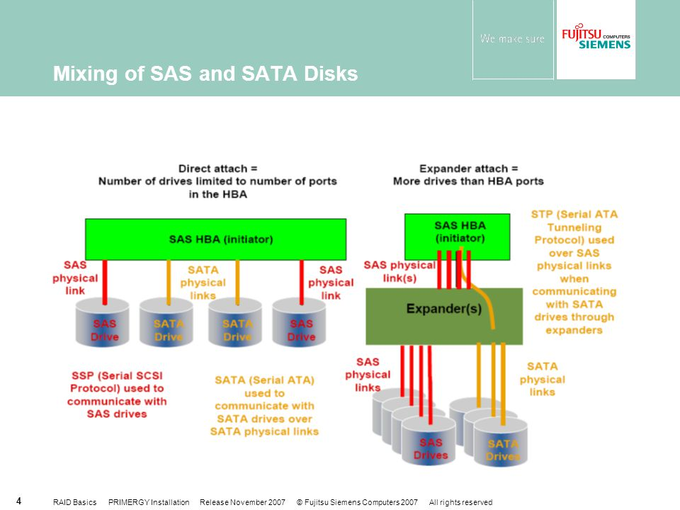 Mixing of SAS and SATA Disks