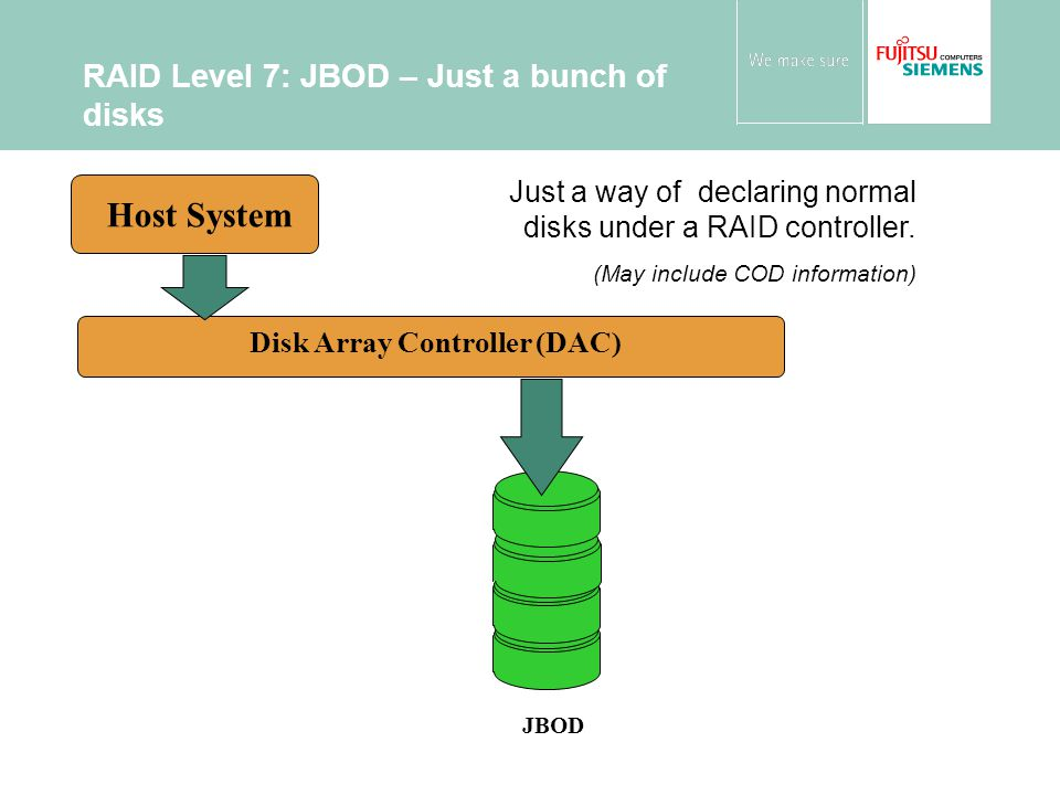 RAID Level 7: JBOD – Just a bunch of disks