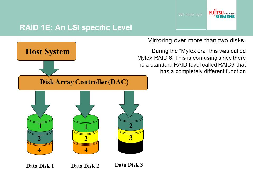 RAID 1E: An LSI specific Level