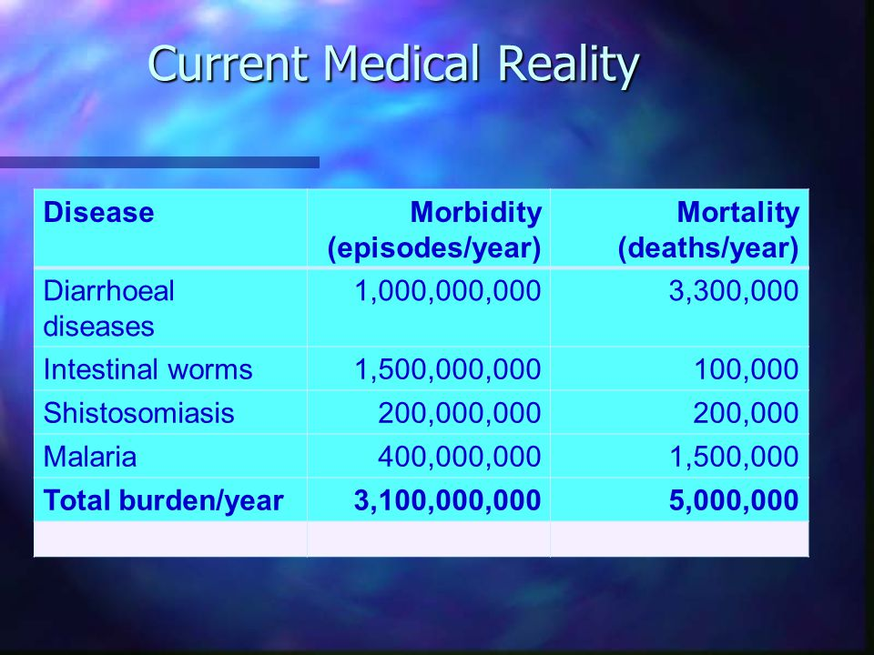 Current Medical Reality