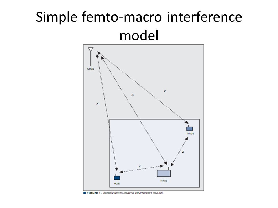 Simple femto-macro interference model