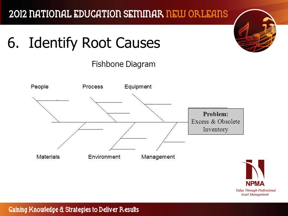 6. Identify Root Causes Fishbone Diagram Problem: Excess & Obsolete