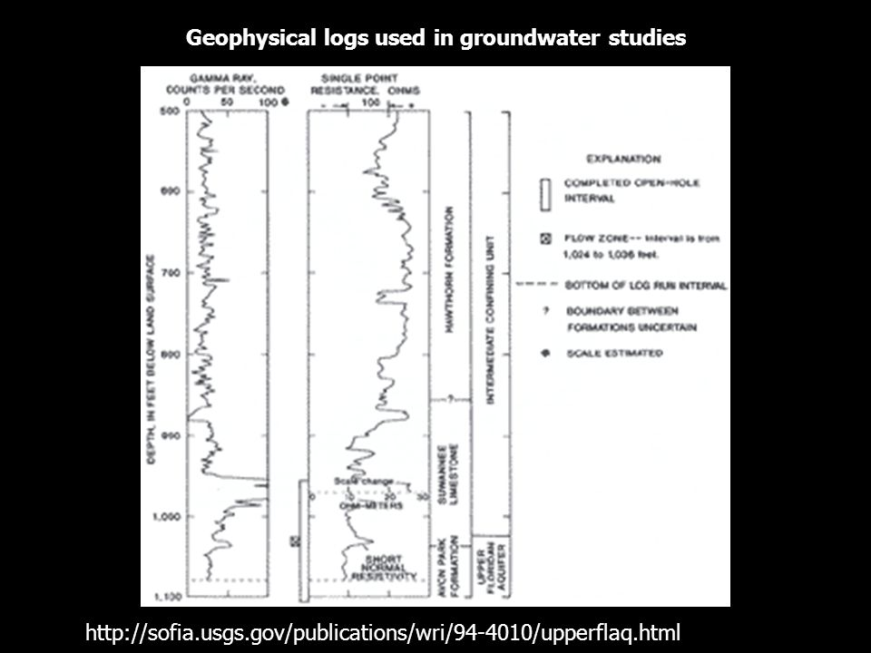 Geophysical logs used in groundwater studies