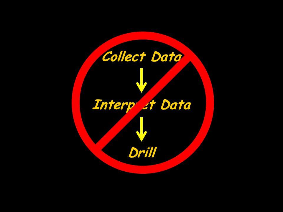 Collect Data Collect Data Interpret Data Interpret Data Drill Drill