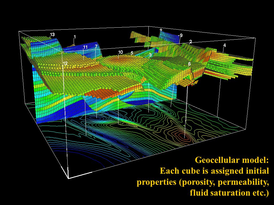 Geocellular model: Each cube is assigned initial properties (porosity, permeability, fluid saturation etc.)