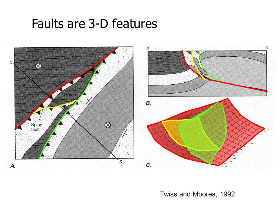 Faults are 3-D features Twiss and Moores, 1992