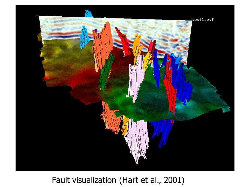 Fault visualization (Hart et al., 2001)
