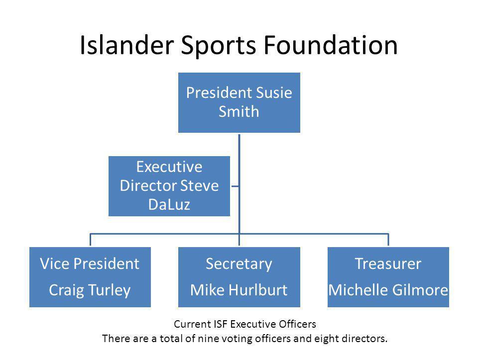 Islander Sports Foundation