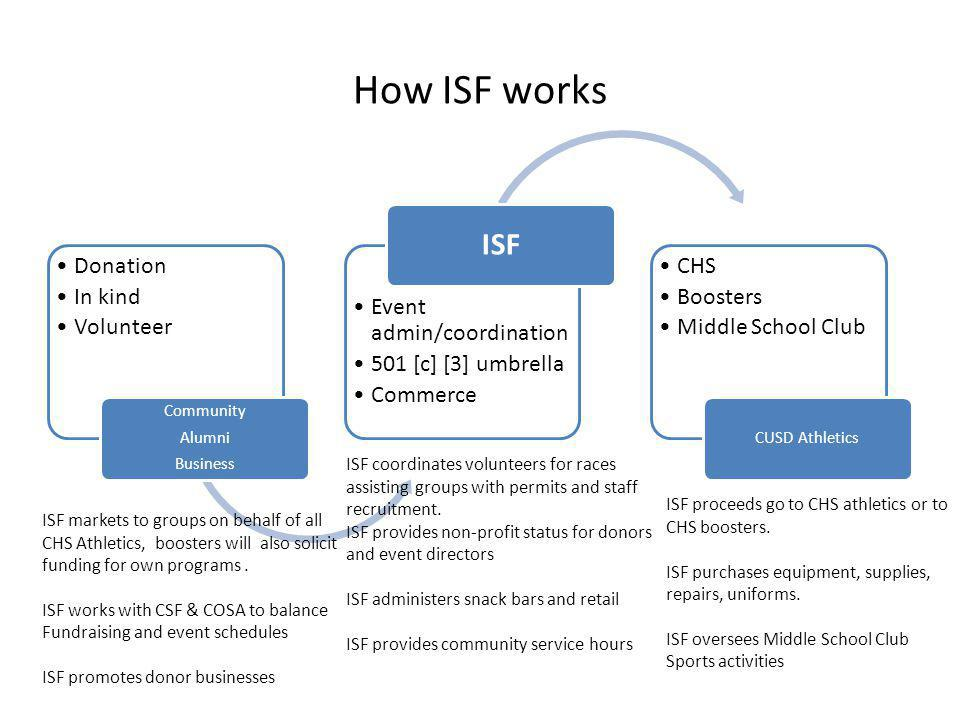 How ISF works ISF Donation In kind Volunteer Event admin/coordination