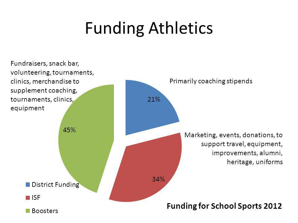Funding Athletics Fundraisers, snack bar, volunteering, tournaments, clinics, merchandise to supplement coaching, tournaments, clinics, equipment.