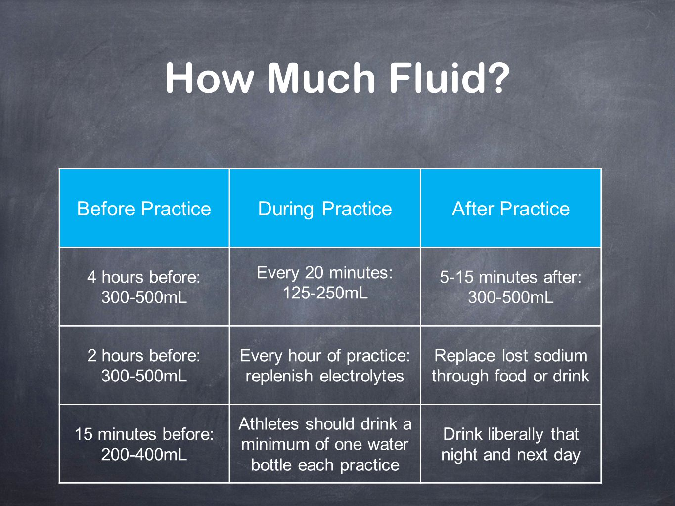 How Much Fluid Before Practice During Practice After Practice