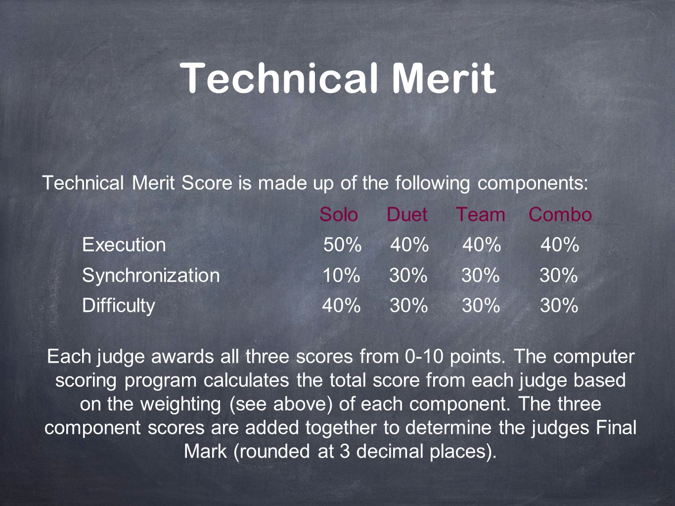 Technical Merit Technical Merit Score is made up of the following components: Solo Duet Team Combo.