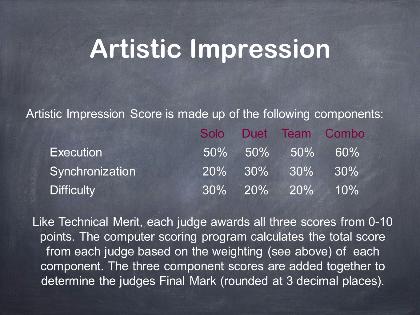 Artistic Impression Artistic Impression Score is made up of the following components: Solo Duet Team Combo.