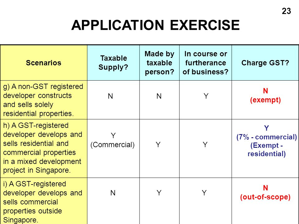 APPLICATION EXERCISE Scenarios Taxable Supply Made by taxable person
