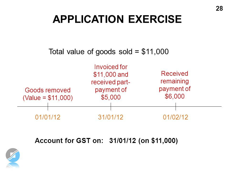 APPLICATION EXERCISE Total value of goods sold = $11,000