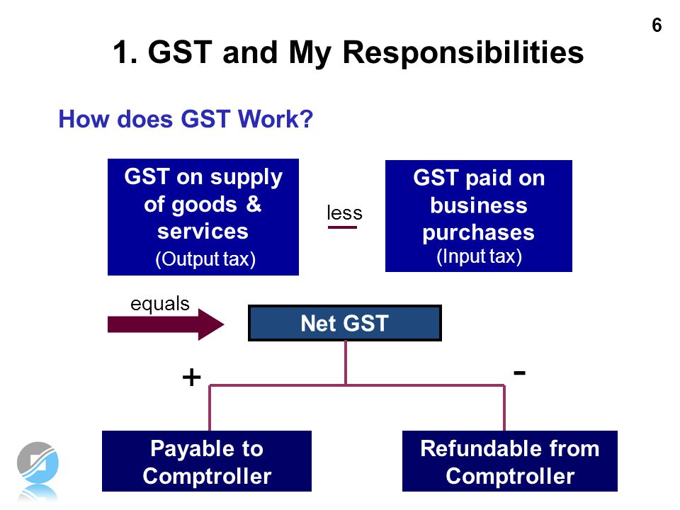 how to work out gst payable