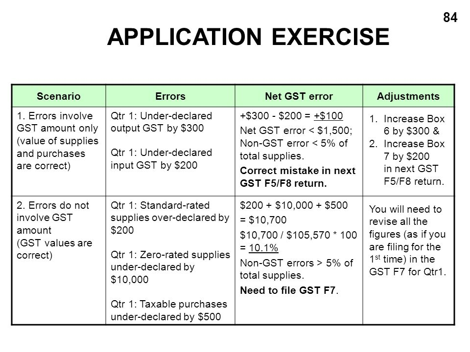 APPLICATION EXERCISE Scenario Errors Net GST error Adjustments