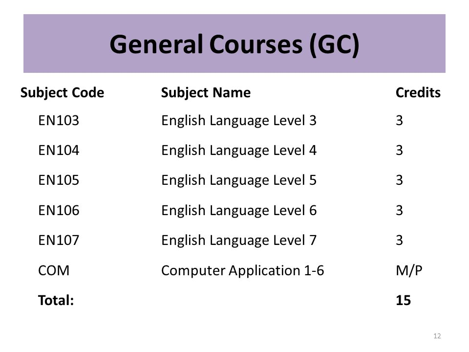 General Courses (GC) Subject Code Subject Name Credits