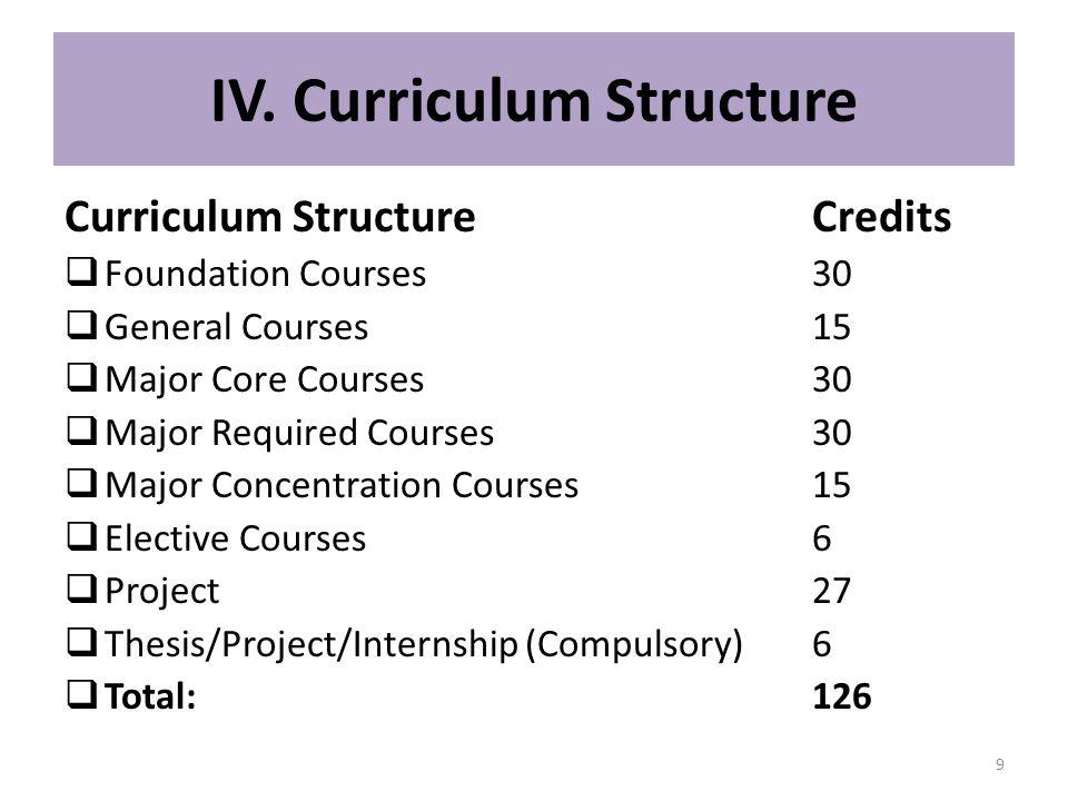 IV. Curriculum Structure