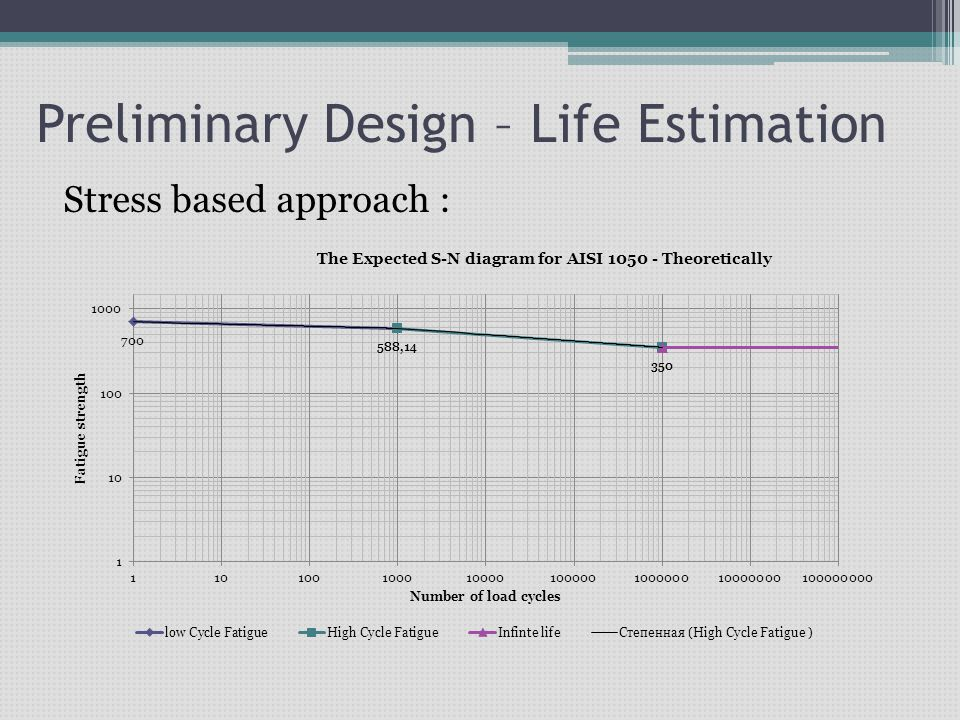 Preliminary Design – Life Estimation