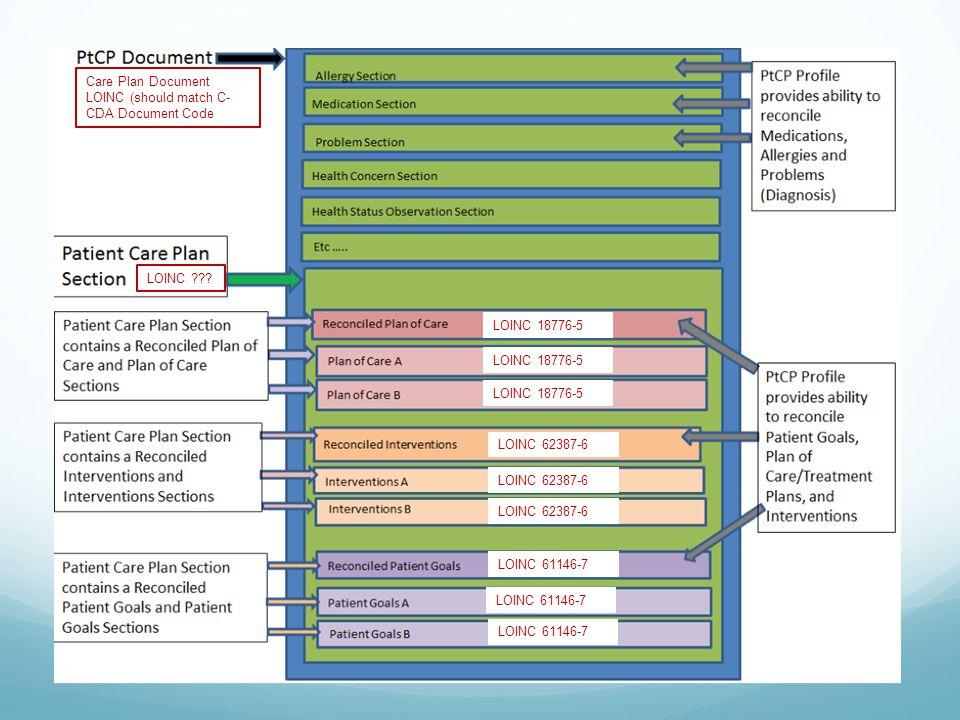 Care Plan Document LOINC (should match C-CDA Document Code